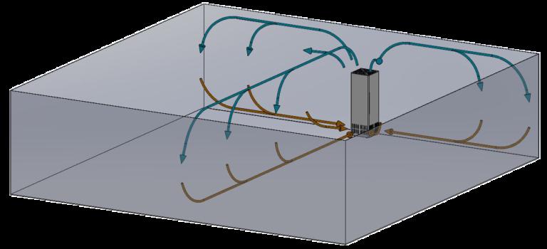 Version 270° Gerät an Wand. Luft wird in 3 Richtungen verteilt (bei ca. gleichmäßiger Raumtiefe)