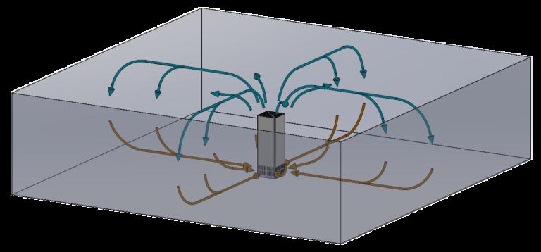 Version 360° (Auslieferzustand) Aufstellung in Raummitte. Luft wird in alle Richtungen verteilt