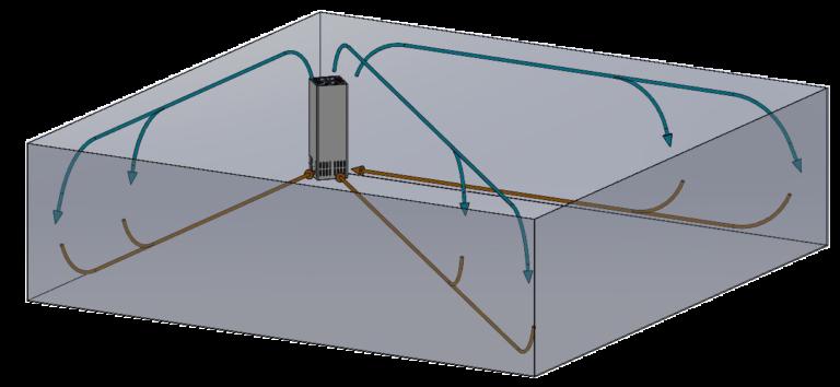Version Ecke Gerät in Ecke von Raum. Luft wird in 3 Richtungen verteilt